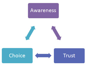 Awareness Choice Trust