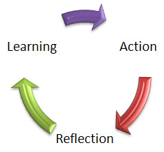Action Reflection Learning Cycle