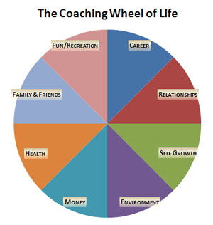 Coaching Wheel of Life