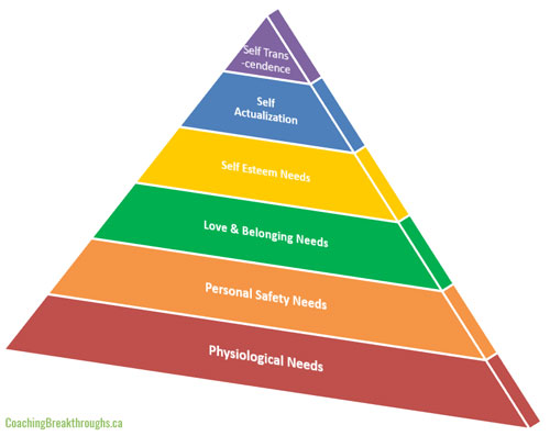 Maslow's Hierarchy of Needs - All of Them Including Self Transcendence